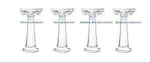 MDS Pillars
